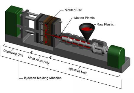 injection molding process machines