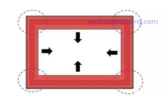 the undercuts in the 4 corners