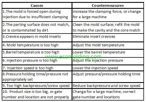 Causes & Countermeasures for Common Injection Molding Defects