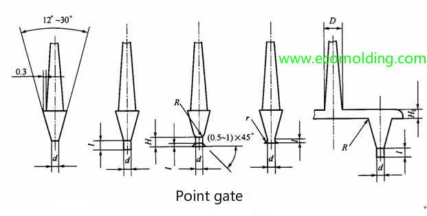 point gate