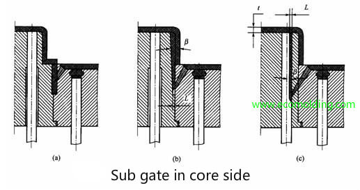 Injection Molding Gate Design Consideration And Different