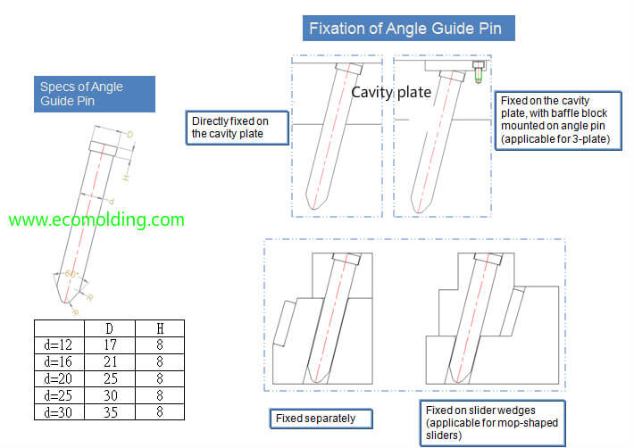 the angle guide pin fixation